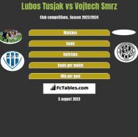 Lubos Tusjak vs Vojtech Smrz h2h player stats