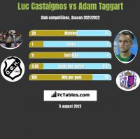 Luc Castaignos vs Adam Taggart h2h player stats