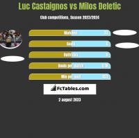 Luc Castaignos vs Milos Deletic h2h player stats