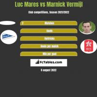 Luc Mares vs Marnick Vermijl h2h player stats