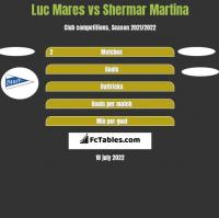 Luc Mares vs Shermar Martina h2h player stats