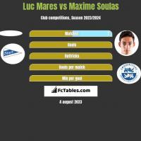 Luc Mares vs Maxime Soulas h2h player stats