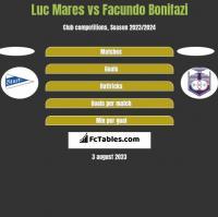 Luc Mares vs Facundo Bonifazi h2h player stats