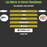 Luc Mares vs Steven Theunissen h2h player stats