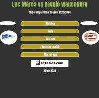 Luc Mares vs Baggio Wallenburg h2h player stats