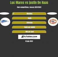 Luc Mares vs justin De Haas h2h player stats