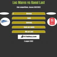 Luc Mares vs Raoul Last h2h player stats