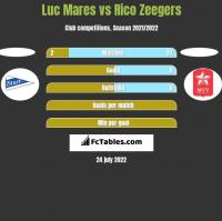 Luc Mares vs Rico Zeegers h2h player stats