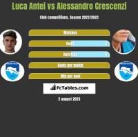 Luca Antei vs Alessandro Crescenzi h2h player stats
