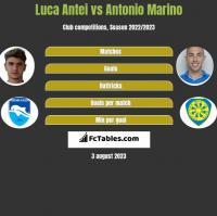 Luca Antei vs Antonio Marino h2h player stats