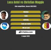 Luca Antei vs Christian Maggio h2h player stats