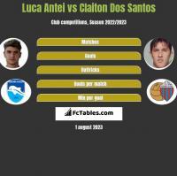 Luca Antei vs Claiton Dos Santos h2h player stats