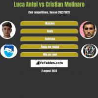 Luca Antei vs Cristian Molinaro h2h player stats