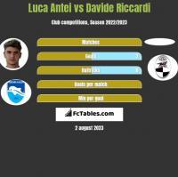 Luca Antei vs Davide Riccardi h2h player stats