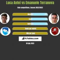 Luca Antei vs Emanuele Terranova h2h player stats
