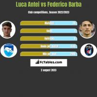 Luca Antei vs Federico Barba h2h player stats