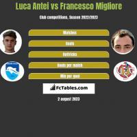 Luca Antei vs Francesco Migliore h2h player stats