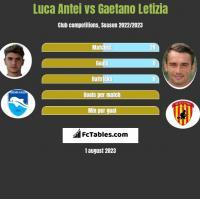 Luca Antei vs Gaetano Letizia h2h player stats