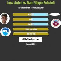 Luca Antei vs Gian Filippo Felicioli h2h player stats