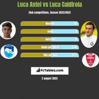 Luca Antei vs Luca Caldirola h2h player stats