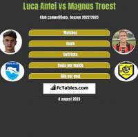 Luca Antei vs Magnus Troest h2h player stats