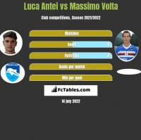 Luca Antei vs Massimo Volta h2h player stats
