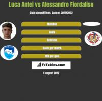 Luca Antei vs Alessandro Fiordaliso h2h player stats