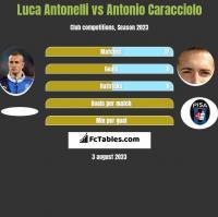 Luca Antonelli vs Antonio Caracciolo h2h player stats