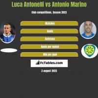Luca Antonelli vs Antonio Marino h2h player stats