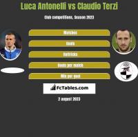 Luca Antonelli vs Claudio Terzi h2h player stats