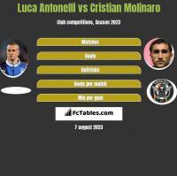 Luca Antonelli vs Cristian Molinaro h2h player stats