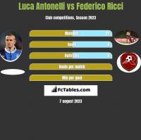 Luca Antonelli vs Federico Ricci h2h player stats