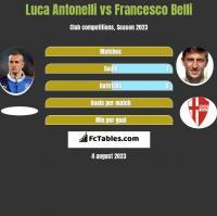 Luca Antonelli vs Francesco Belli h2h player stats