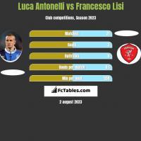 Luca Antonelli vs Francesco Lisi h2h player stats