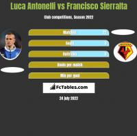 Luca Antonelli vs Francisco Sierralta h2h player stats