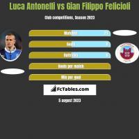 Luca Antonelli vs Gian Filippo Felicioli h2h player stats