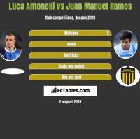 Luca Antonelli vs Juan Manuel Ramos h2h player stats