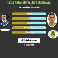 Luca Antonelli vs Jure Balkovec h2h player stats