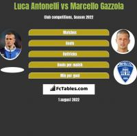 Luca Antonelli vs Marcello Gazzola h2h player stats