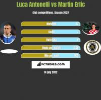 Luca Antonelli vs Martin Erlic h2h player stats