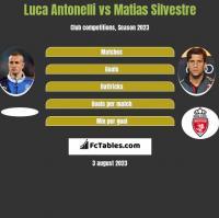 Luca Antonelli vs Matias Silvestre h2h player stats