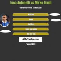 Luca Antonelli vs Mirko Drudi h2h player stats