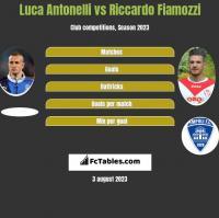 Luca Antonelli vs Riccardo Fiamozzi h2h player stats
