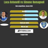 Luca Antonelli vs Simone Romagnoli h2h player stats