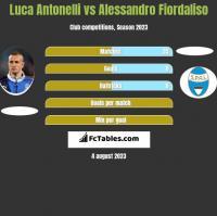 Luca Antonelli vs Alessandro Fiordaliso h2h player stats