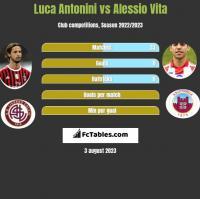 Luca Antonini vs Alessio Vita h2h player stats