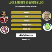 Luca Antonini vs Andrea Luci h2h player stats