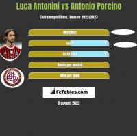 Luca Antonini vs Antonio Porcino h2h player stats
