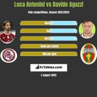 Luca Antonini vs Davide Agazzi h2h player stats