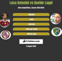 Luca Antonini vs Davide Luppi h2h player stats